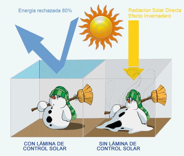 laminas de control solar empresas de control solar madrid